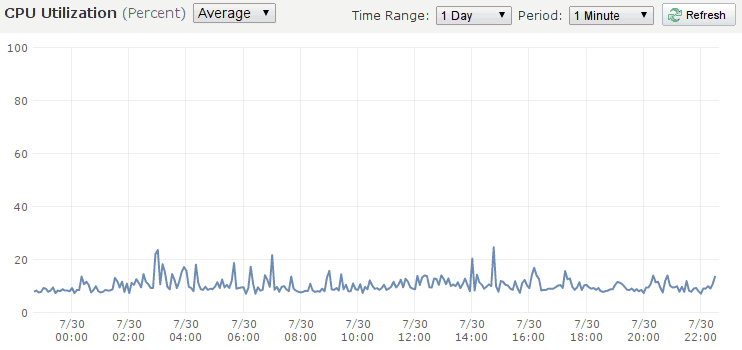 Altenergyshift.com CPU Last 24 hours