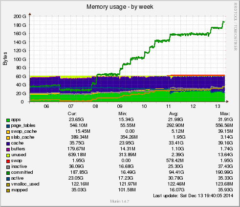 munin-memory-week_shows_OOM
