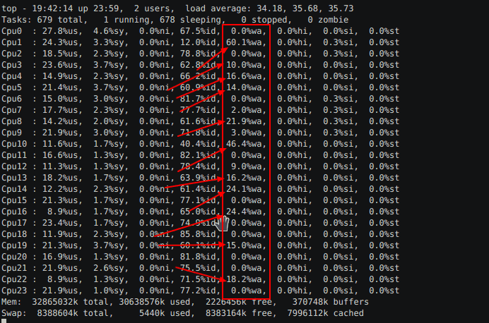 Linux server performance: Is disk I/O slowing your application?