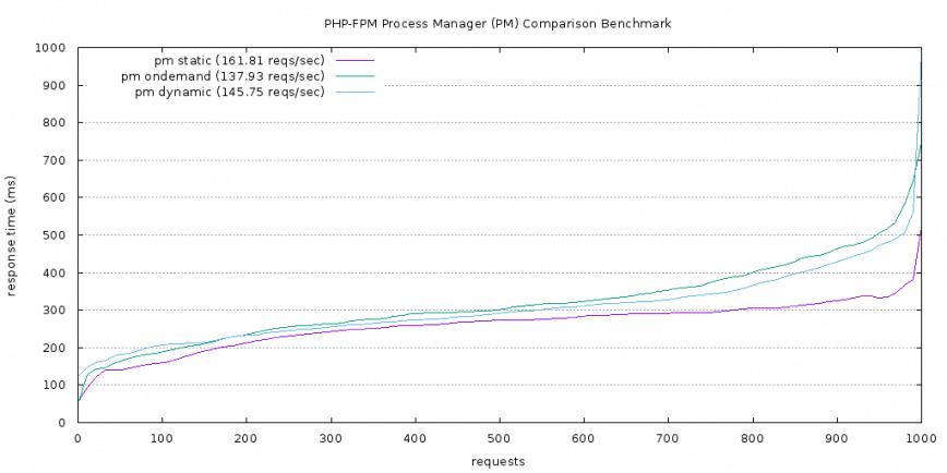 PHP-FPM PM comparison