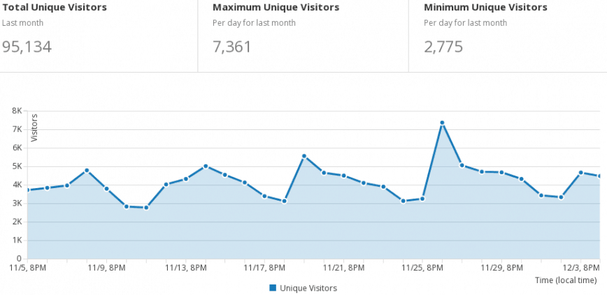 Cloudflare Argo unique visitors