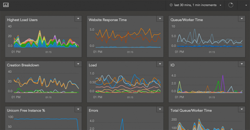 Free Linux Server Monitoring and APM solutions for SysAdmins