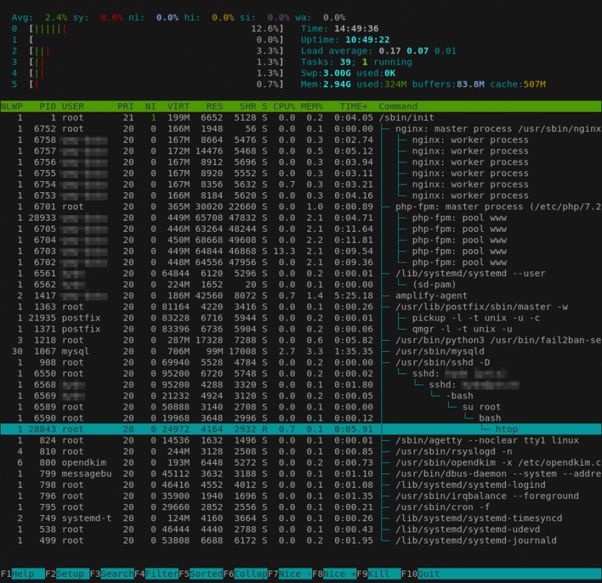 htop: Here's how to customize it