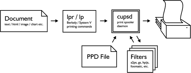 Finding Linux Compatible Printers 2019